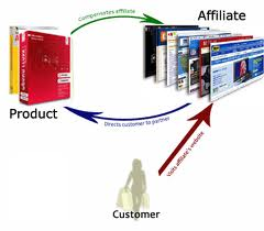 Top 10 Affiliate Marketing Sites